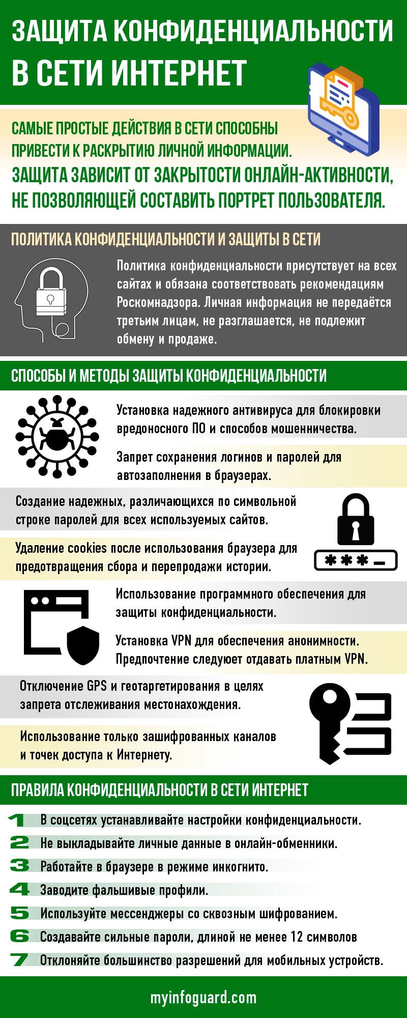 Защита конфиденциальности в сети