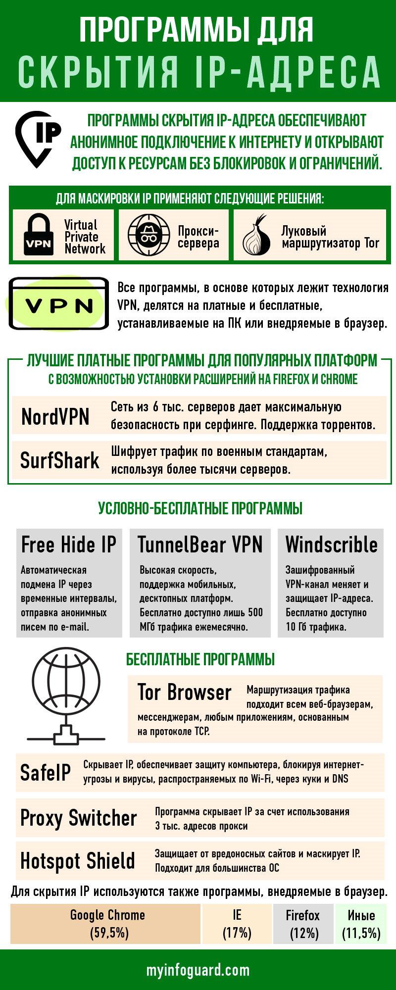 Скрывающие IP адрес программы