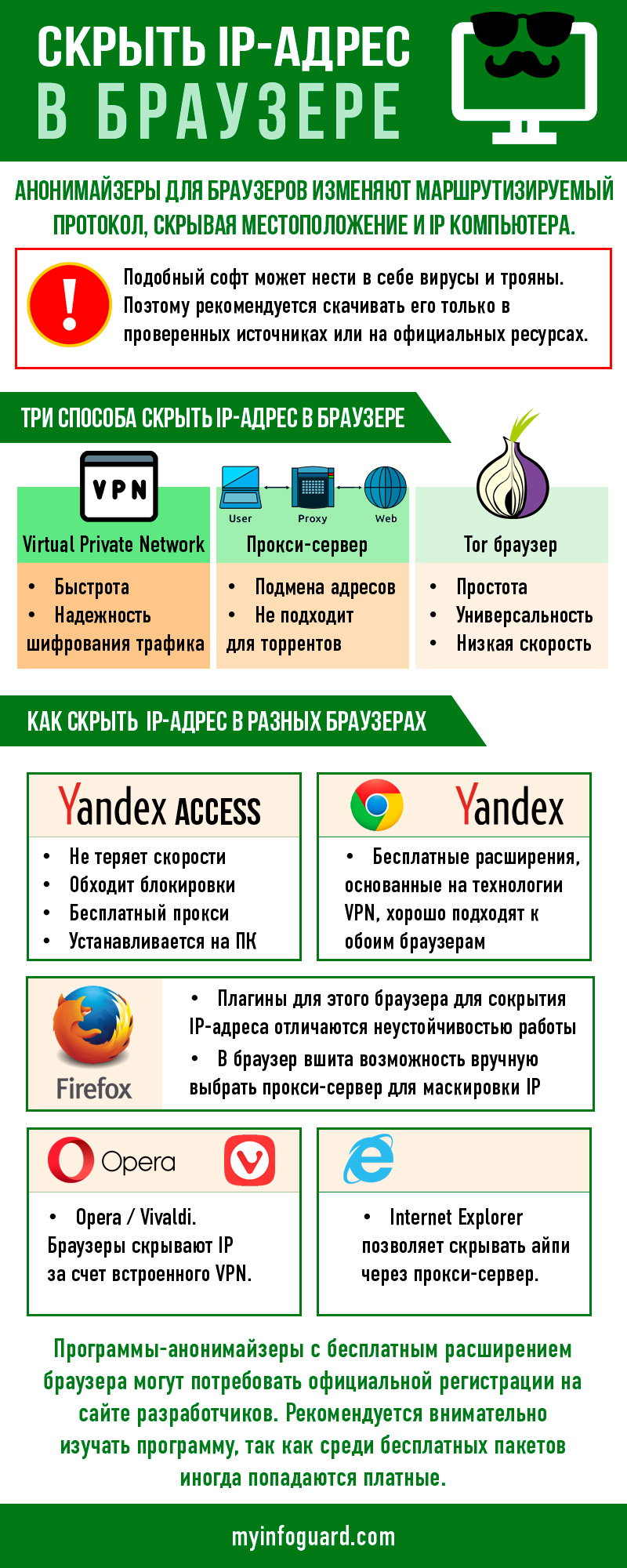 Как скрыть IP адрес в браузерах