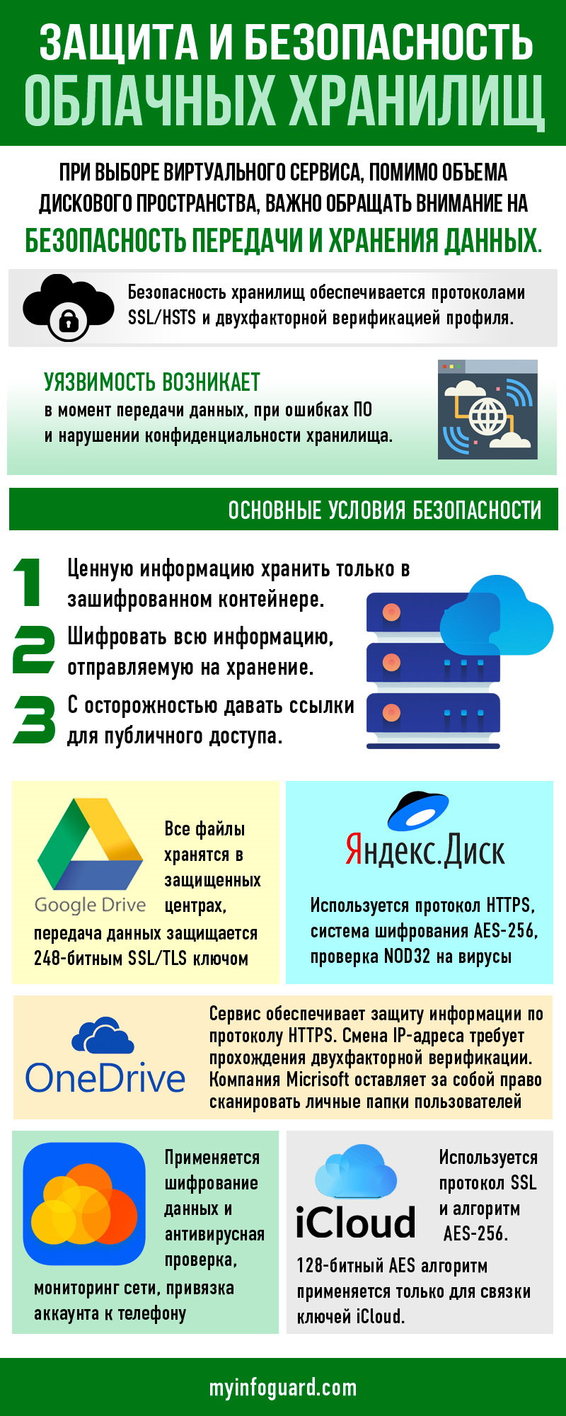 Защита и безопасность облачных хранилищ