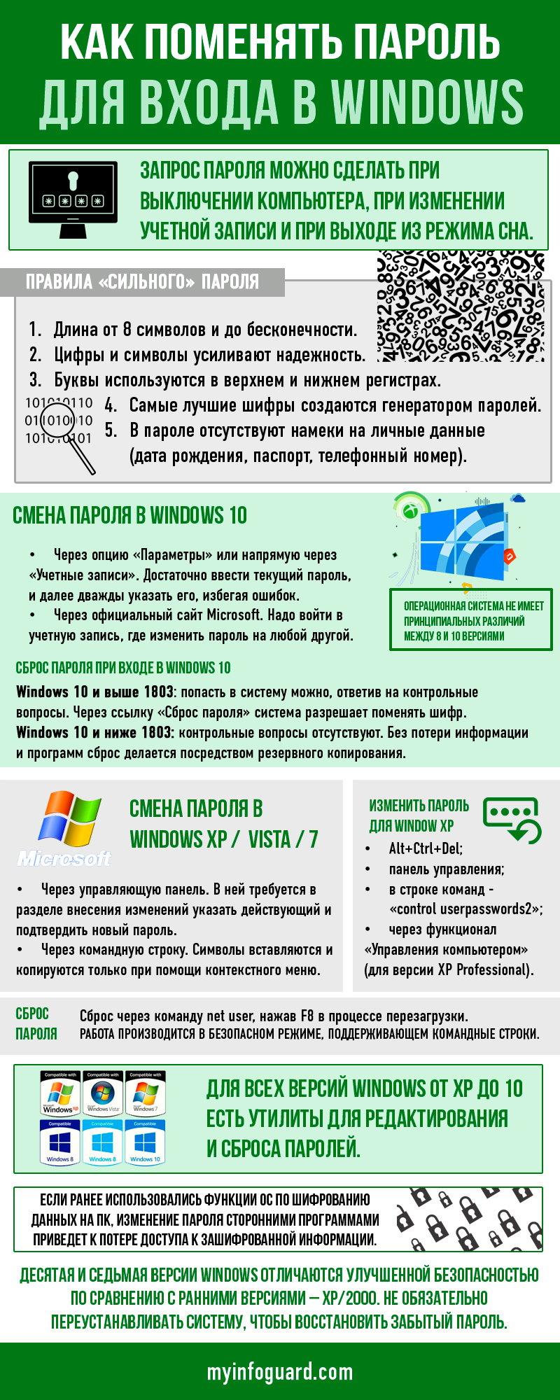 Как установить пароль при входе в Windows