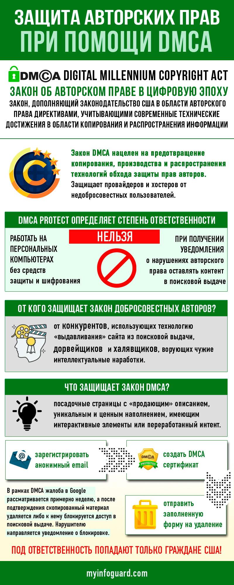 Как защитить права при помощи DMCA
